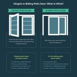 Infographic: Hinged vs. Sliding Patio Doors